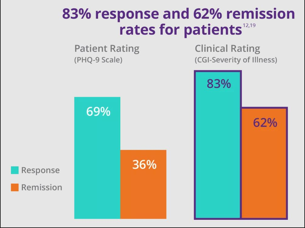 TMS Efficacy Rates neurostar.com/